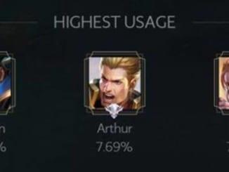 AoV-Highest Usage